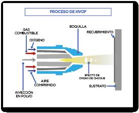 Proceso de HVOF
